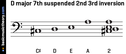 D major 7th suspended 2nd 3rd inversion