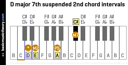 D major 7th suspended 2nd chord intervals