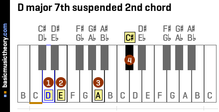 D major 7th suspended 2nd chord