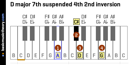 D major 7th suspended 4th 2nd inversion