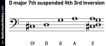 D major 7th suspended 4th 3rd inversion