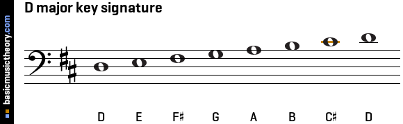 D major key signature