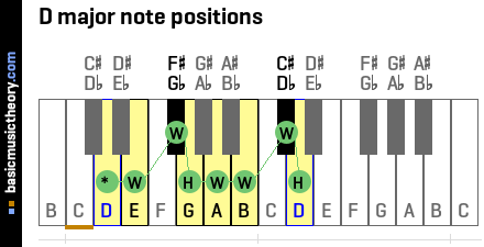 D major note positions
