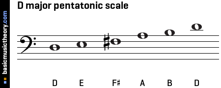 D major pentatonic scale