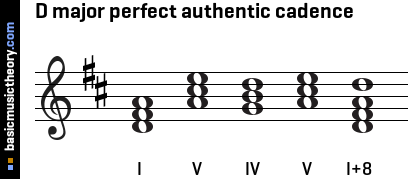 g Major Perfect Cadence d Major Perfect Authentic