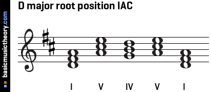 D major root position IAC