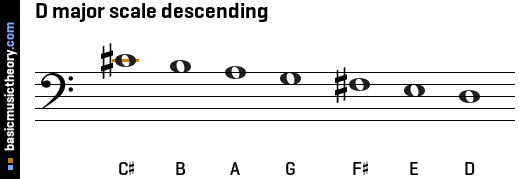 D major scale descending