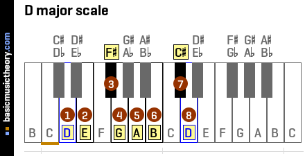 ... major scale is c# 8 d perf 8th the 8th note of the d major scale is d C Flat Major Scale Treble Clef