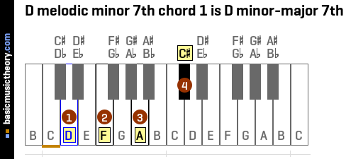 D melodic minor 7th chord 1 is D minor-major 7th
