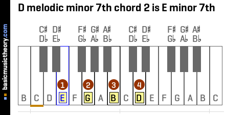 D melodic minor 7th chord 2 is E minor 7th