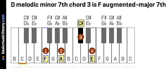 D melodic minor 7th chord 3 is F augmented-major 7th