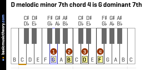 D melodic minor 7th chord 4 is G dominant 7th