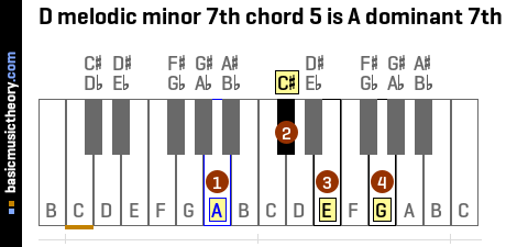 D melodic minor 7th chord 5 is A dominant 7th