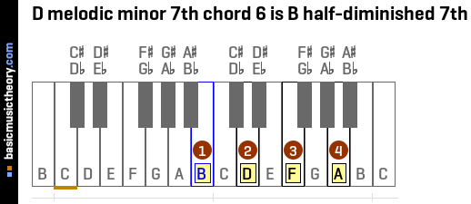 D melodic minor 7th chord 6 is B half-diminished 7th