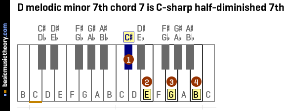 Basicmusictheory D Melodic Minor 7th Chords