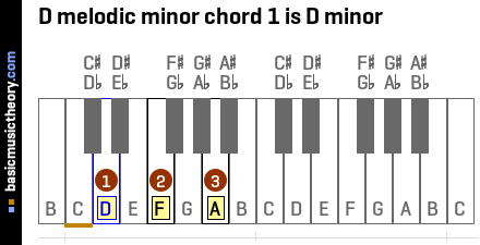D melodic minor chord 1 is D minor