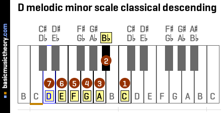 D melodic minor scale classical descending