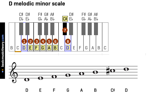 d-melodic-minor-scale