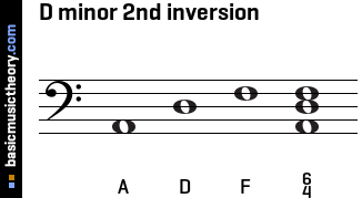 D minor 2nd inversion