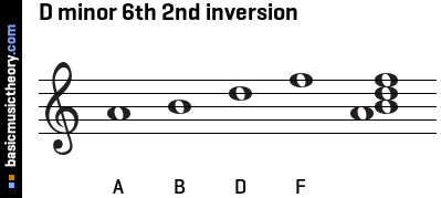D minor 6th 2nd inversion