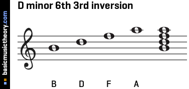 D minor 6th 3rd inversion