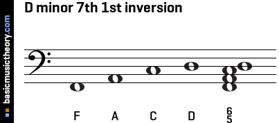 D minor 7th 1st inversion
