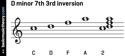 D minor 7th 3rd inversion
