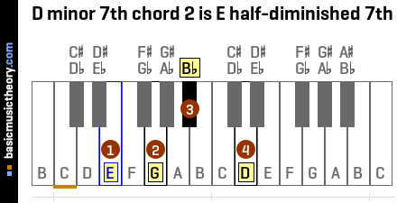 D minor 7th chord 2 is E half-diminished 7th