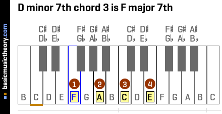 D minor 7th chord 3 is F major 7th