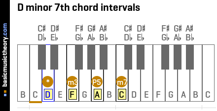 D minor 7th chord intervals