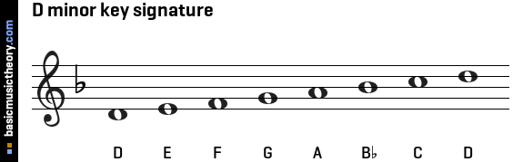 D minor key signature