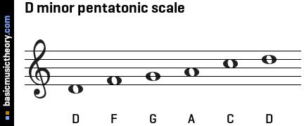 basic guitar notes