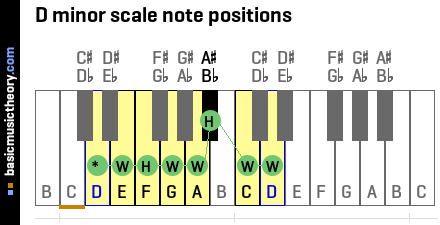 D minor scale note positions