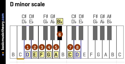 basicmusictheory.com: D natural minor scale C Flat Major Scale Treble Clef