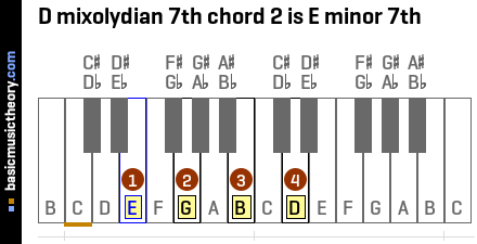 D mixolydian 7th chord 2 is E minor 7th