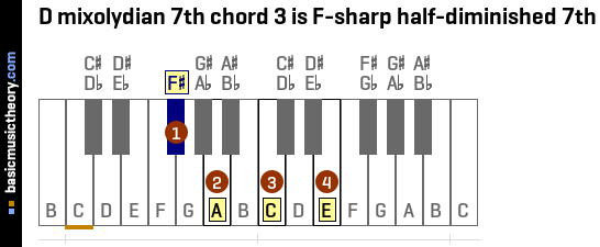 D mixolydian 7th chord 3 is F-sharp half-diminished 7th