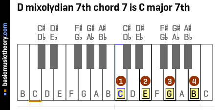 D mixolydian 7th chord 7 is C major 7th
