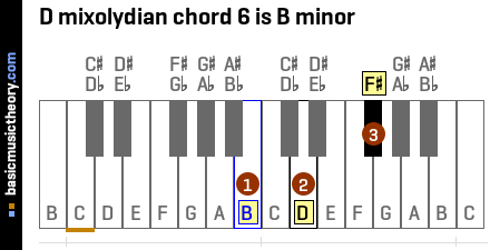 D mixolydian chord 6 is B minor