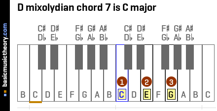 D mixolydian chord 7 is C major