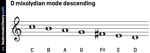 D mixolydian mode descending