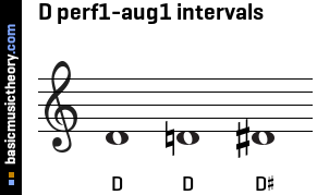 D perf1-aug1 intervals