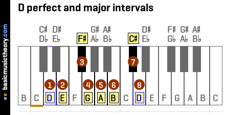 D perfect and major intervals