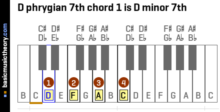 D phrygian 7th chord 1 is D minor 7th