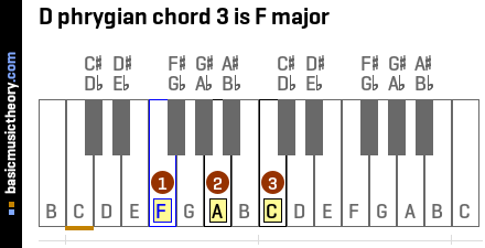 D phrygian chord 3 is F major