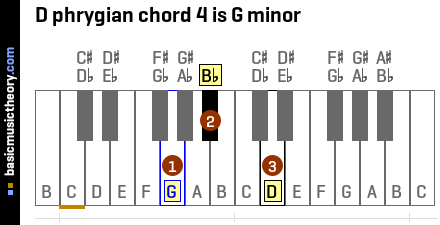 D phrygian chord 4 is G minor