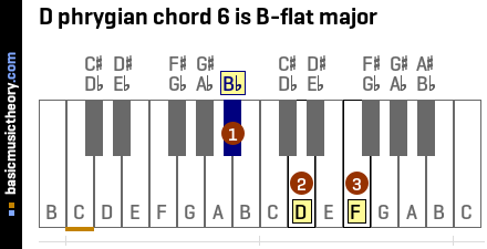 D phrygian chord 6 is B-flat major