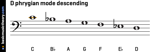 D phrygian mode descending