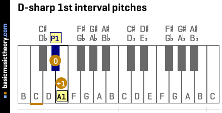 D-sharp 1st interval pitches