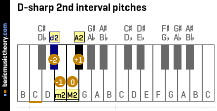 D-sharp 2nd interval pitches