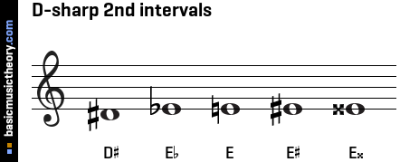D-sharp 2nd intervals
